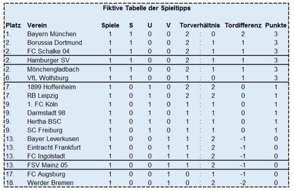 Getippte Bundesligatabelle