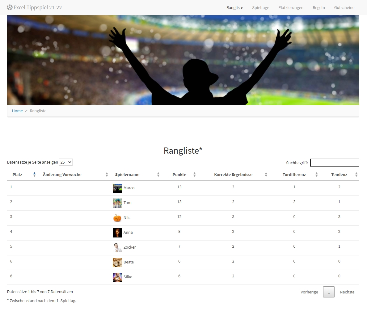 HTML-Rangliste mit Profilbildern